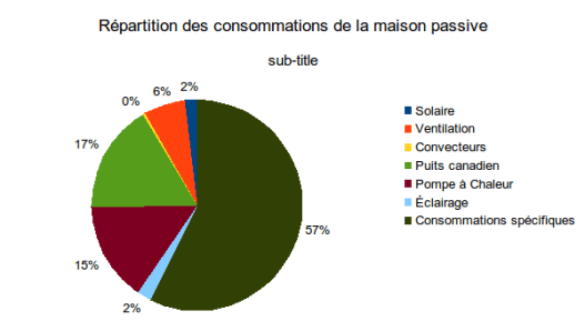 repartition conso maison Mars 2014