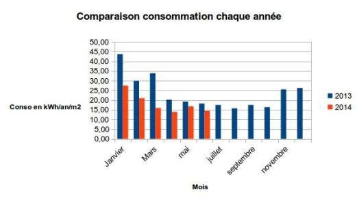 consommation maison passive juin 2014 2