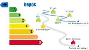 label-énergétique-bepos