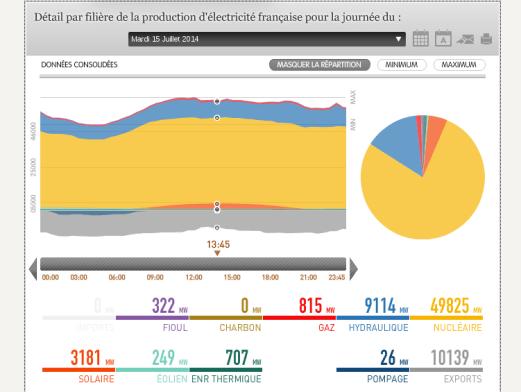 production-electrique-france-2014-07-15