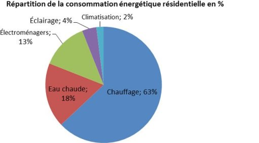 repartition-depenses-energetiques2