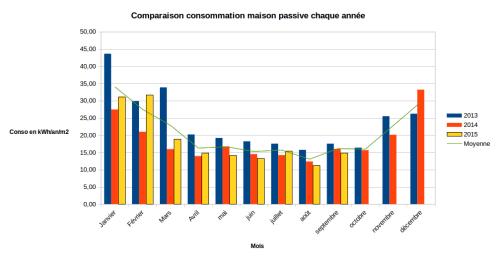 Comparaison annuelle consommations Maison passive 2015 09