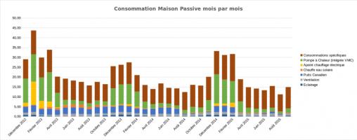 Consommations Maison passive 2015 09