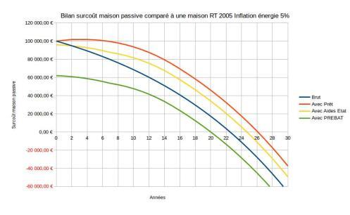 Rentabilité maison passive énergie 5