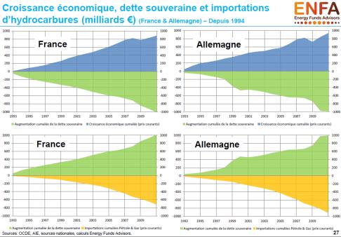 rech-croissance-dette-souveraine-importations-hydrocarbures