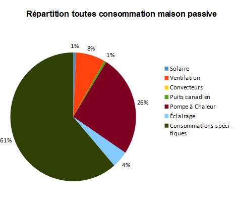 Consommation maison passive automne 2015 pas besoin de for Combien consomme une maison en kwh