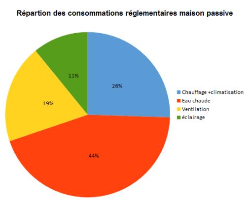 répartitions consommations réglementaires maison passive automne 2015