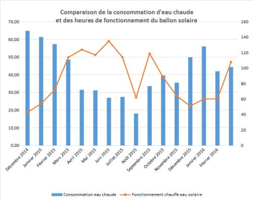 Consommation maison passive Hiver 2016 - 2