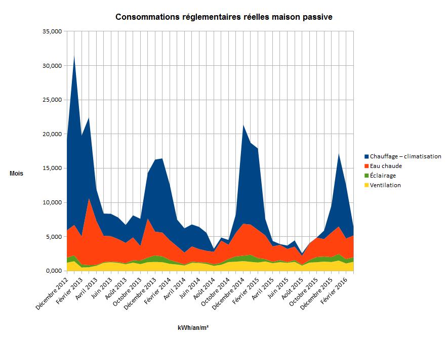 40 de chauffage sur l hiver 2016 dans notre maisons passive en normandie - Consommation kwh par mois ...