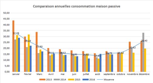 conso-maison-passive-printemps-ete-2016-4