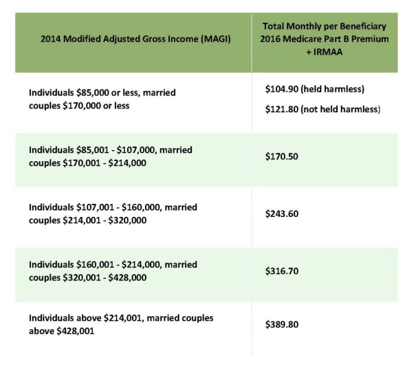 2014 Modified Adjusted Gross Income