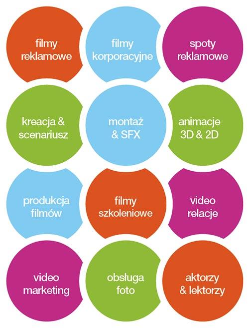 Produkcja filmów promocyjnych