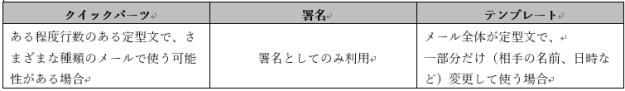 """踊る!研修講師""""らっきぃ""""の、クイックパーツと署名とテンプレートの使い分けルール"""