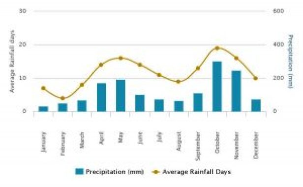 rainfall down south sri lanka