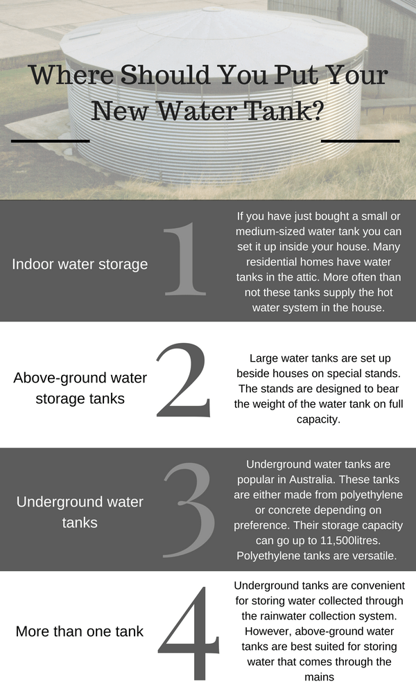 Where Should You Put Your New Sydney Water Tank_