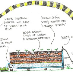 diagram of garden beds wiring diagrams platform bed building plans a wildlife proof no dig [ 1398 x 970 Pixel ]