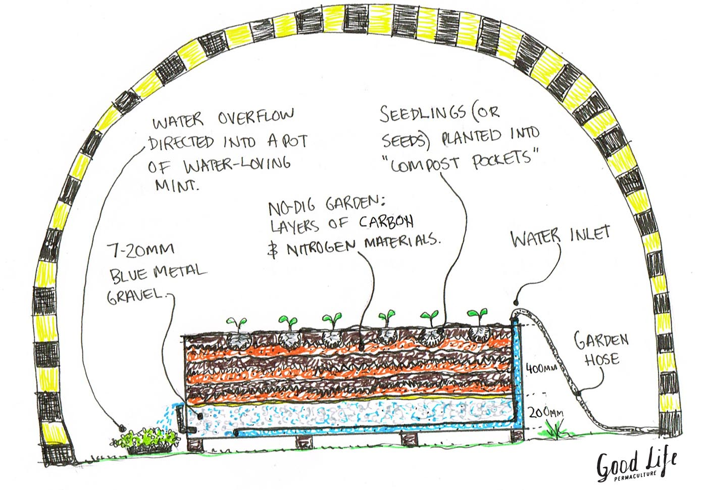 hight resolution of diagram of garden beds wiring diagrams platform bed building plans a wildlife proof no dig