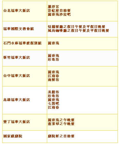 刷國泰世華信用卡2010年飯店美食優惠:福容、臺北凱薩、六福皇宮...等-(已過期) - 國泰世華銀行 - GoodLife好生活