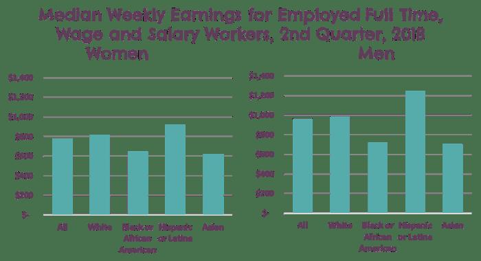 Chart of weekly earnings of women in the men in the U.S. in 2018