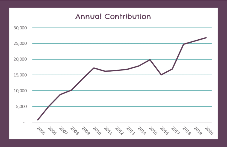 Total Annual Contributions