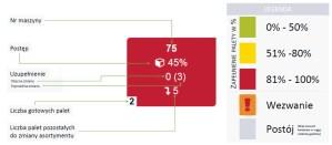 monitoring produkcji system optymalizacja produkcji