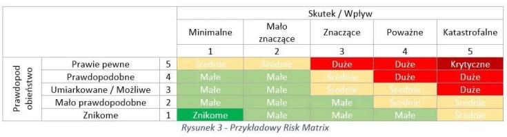 goodman risk matrix tool zarzadzanie ryzykiem w zakupach