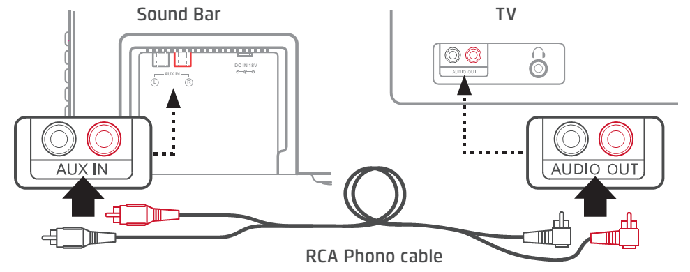 GDSB02BT20 : How to connect to a TV