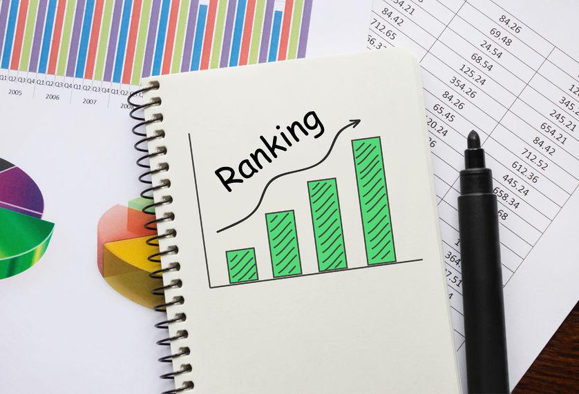 social media rankings