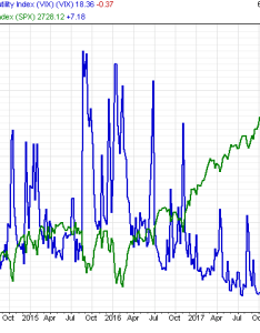 But beware the vix is  very volatile index you can see chart from cfd broker plus below or cboe futures contract specs here also launches trading volatility rh goodmoneyguide