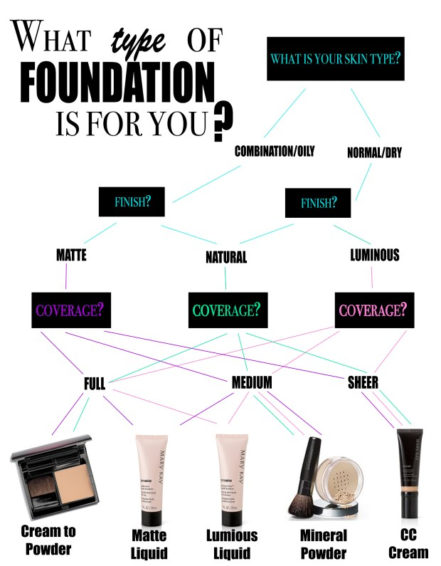 The best type of foundation for your skin Foundations types