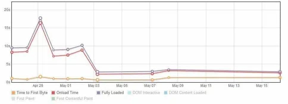 site loading speed improvements