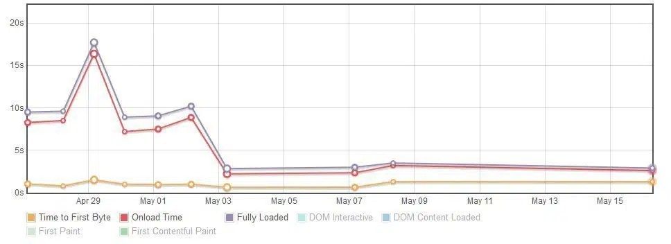 site loading speed improvements