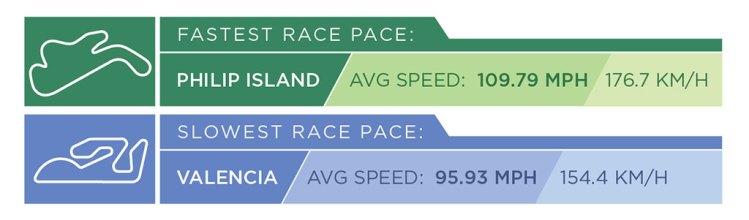 MOTOGP_2015_TrackStats_fastslow