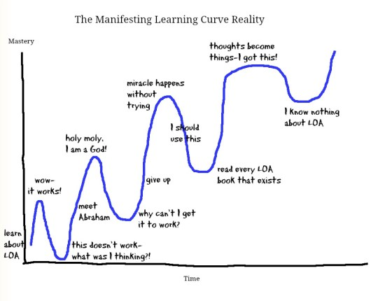 The Manifesting Learning Curve Reality