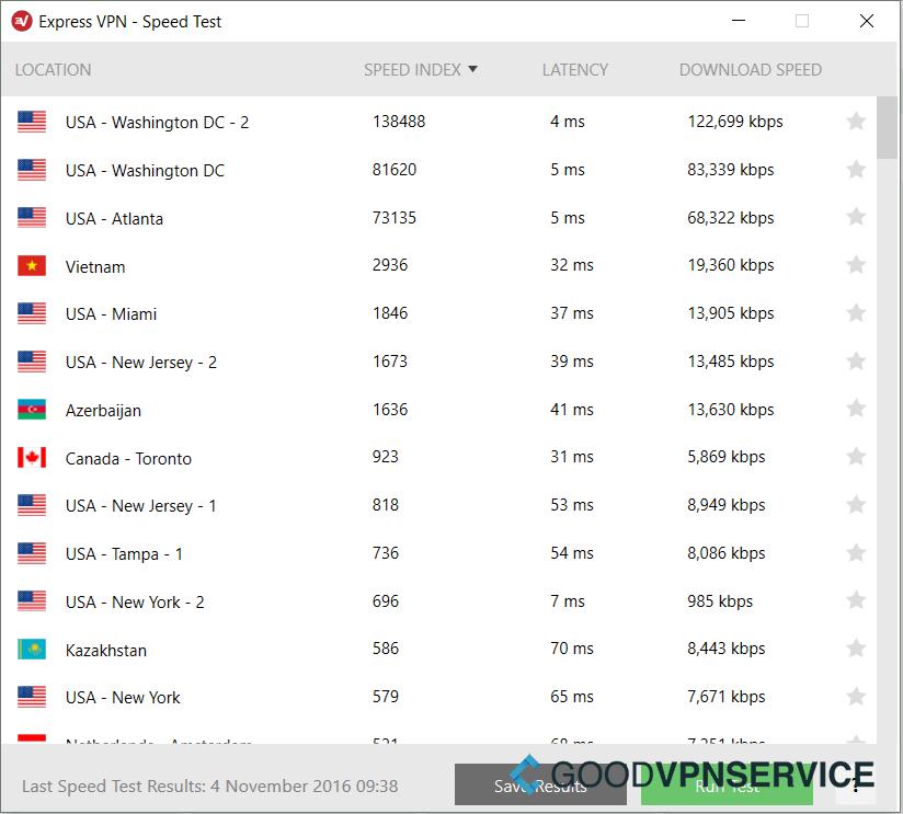 ExpressVPN snelheid test