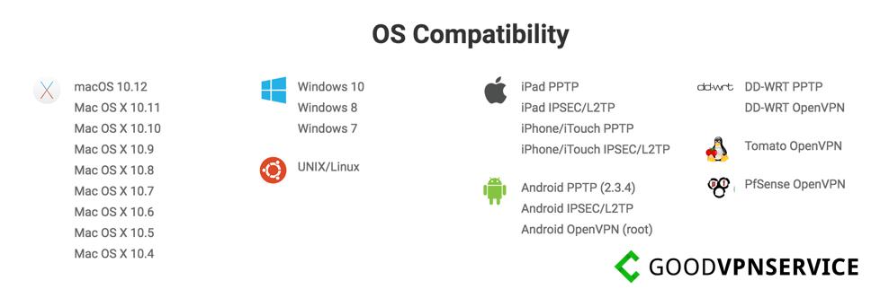 OS comp_PiaVPN