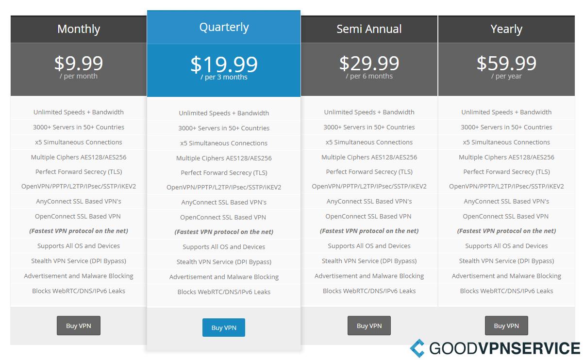 Prices - TorGuard