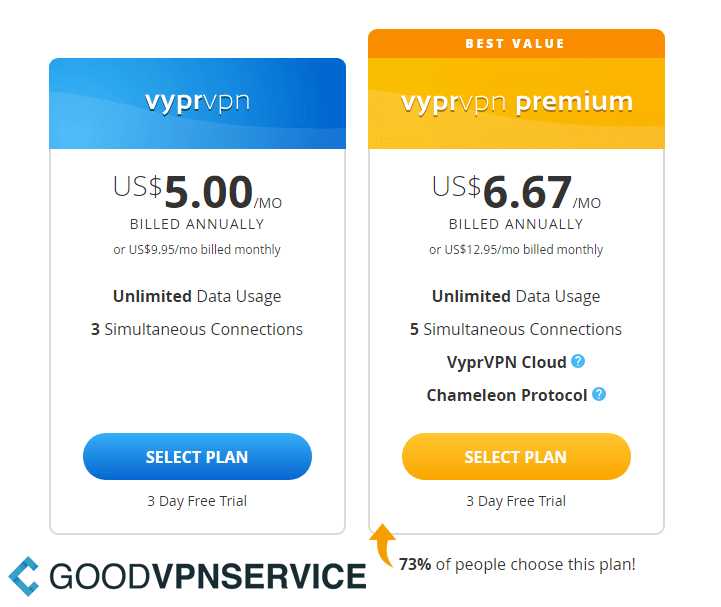 VyprVPN cost