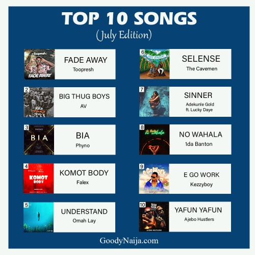 Naija Top 10 Released Songs 2021 (July Edition) download