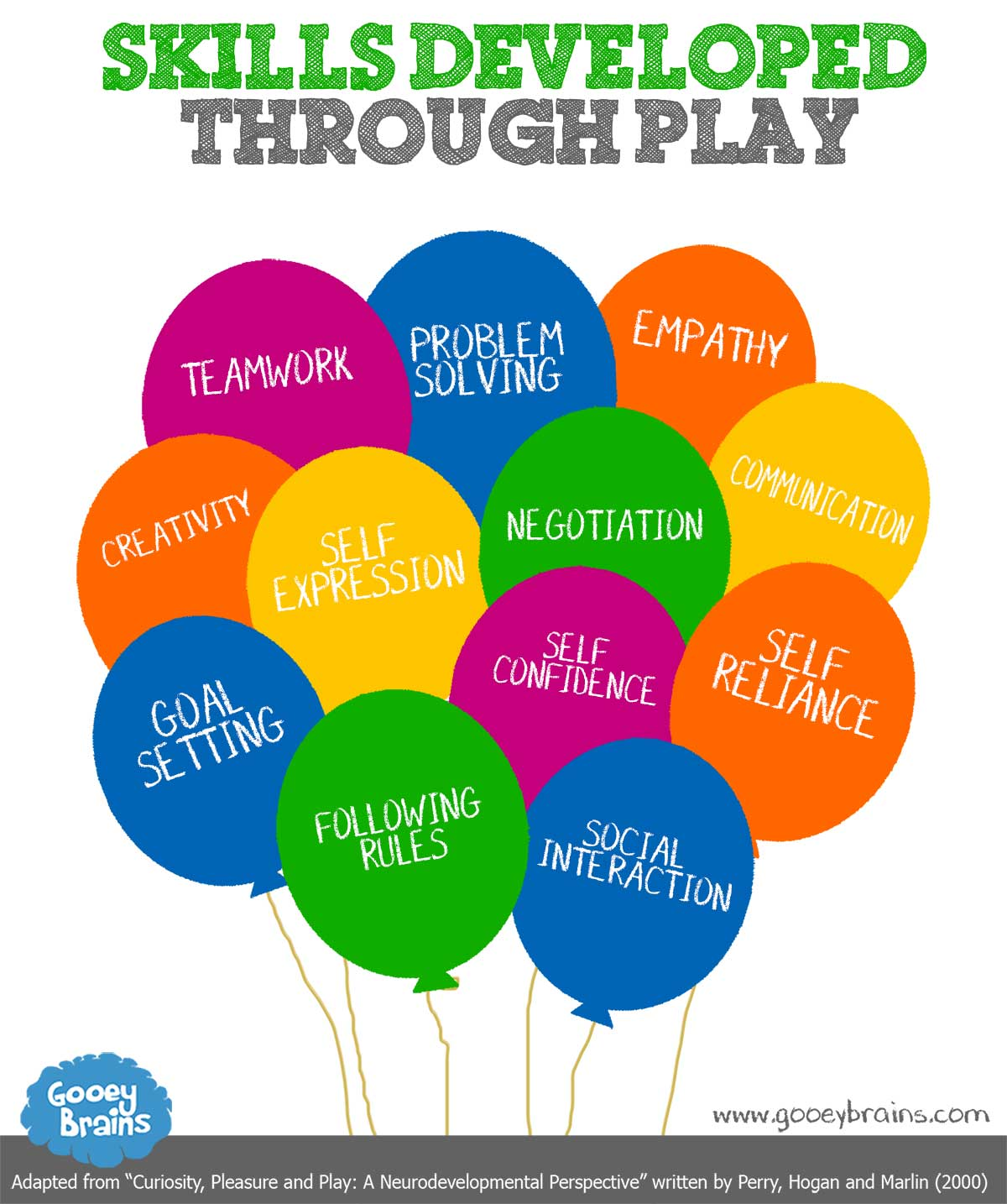 Image result for picture of play and the brain