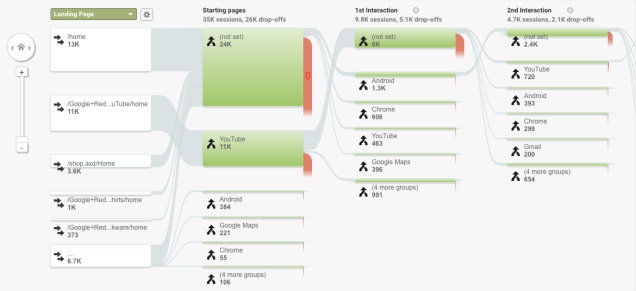 behavior-flow-report-in-google-analytics