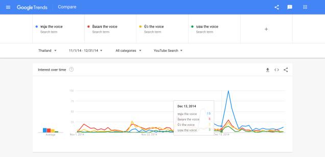 ทำนายผลลัพธ์ด้วย google trends