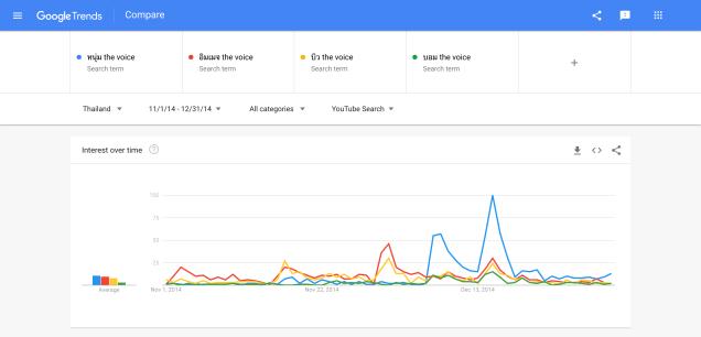 วิเคราะห์หาแนวโน้มการค้นหาบน Youtube ด้วย Google trends