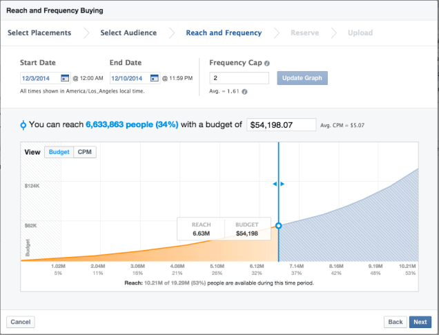 facebook-reach-frequency