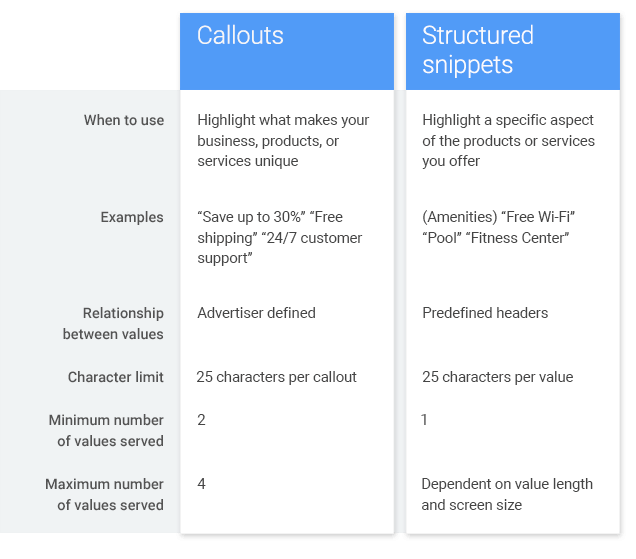 structured-snippets-vs-callouts