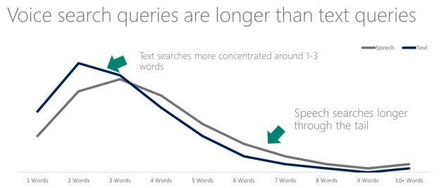 Voice-search-word-length