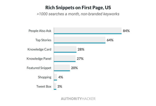 rich-snippets-on-first-page