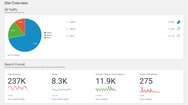 แดชบอร์ด-google-analytics-site-kit-plugin