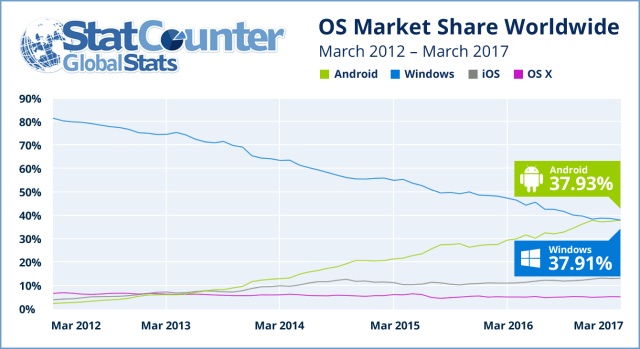 market-share-android-windows