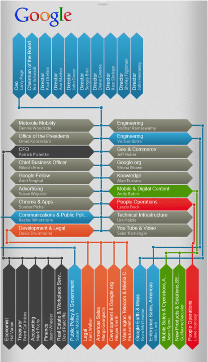 Structural Factors - Google Industry Study